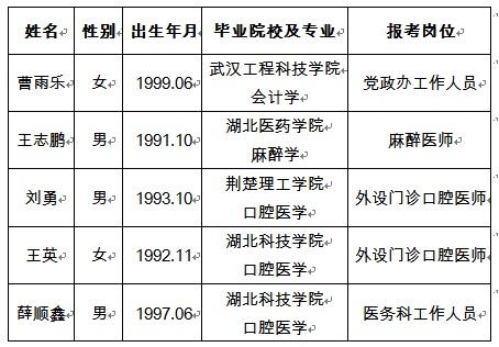 襄阳市口腔医院2021年度公开..